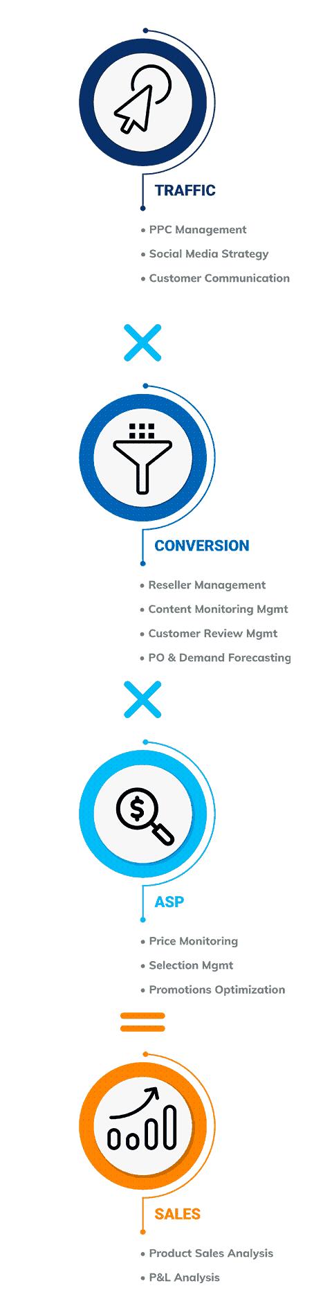 The ecommerce sales equation: Traffic x conversion x ASP $ = Sales