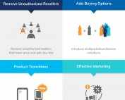How to increase ASP by i2o Retail